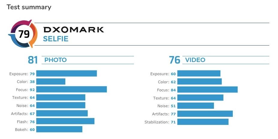 سونی اکسپریا 5 در بین 15 گوشی برتر برای سلفی!