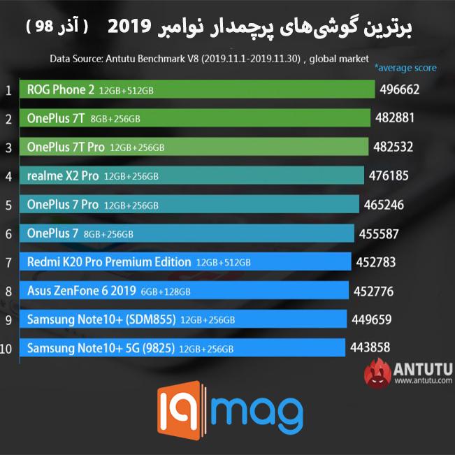 معرفی برترین گوشیهای پرچمدار و میانرده نوامبر 2019