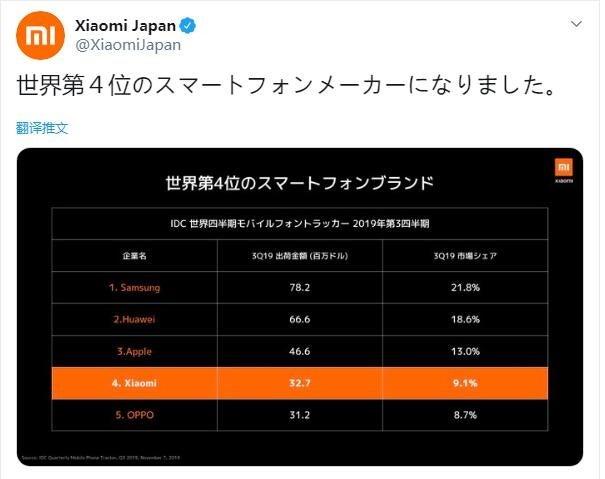 شیائومی به عنوان چهارمین تولیدکننده برتر گوشی شناخته شد