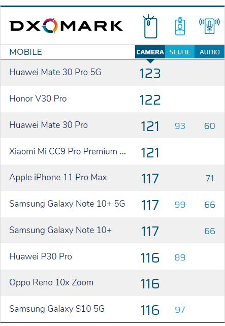 Honor V30 Pro؛ دومین گوشی دنیا با بهترین دوربین